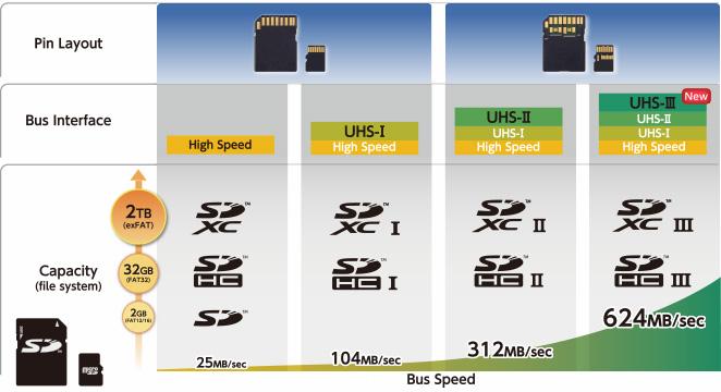 Thẻ nhớ SD chuẩn UHS-III nhanh nhất thế giới ra đời | 50mm Vietnam
