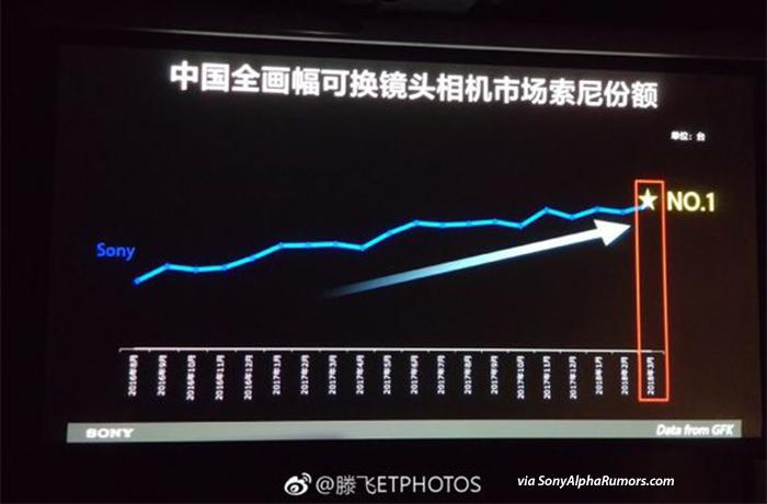 Sony chiếm lĩnh ngôi đầu mảng máy ảnh full-frame ở Trung Quốc   50mm Vietnam