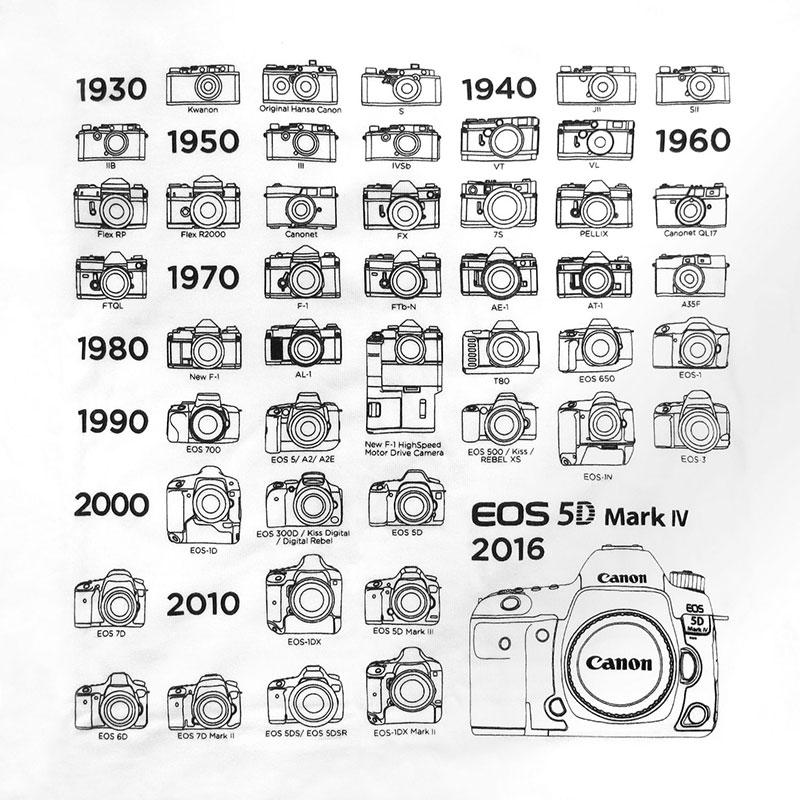 Canon Camera History