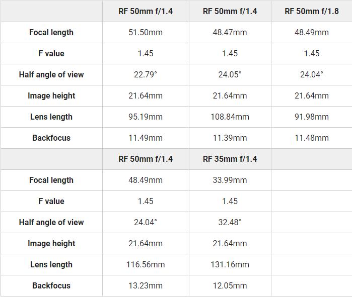 Canon nộp bằng sáng chế ống kính RF 50mm f/1.4 và RF 35mm f/1.4? | 50mm Vietnam