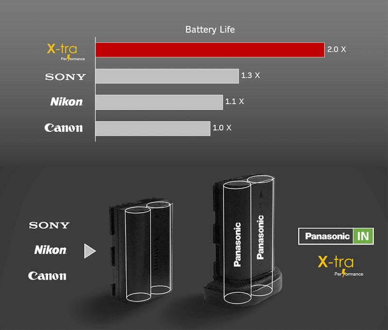 Pin máy ảnh X-tra - Sáng tạo và cần thiết với người dùng! | 50mm Vietnam - Chuyên Trang Nhiếp Ảnh