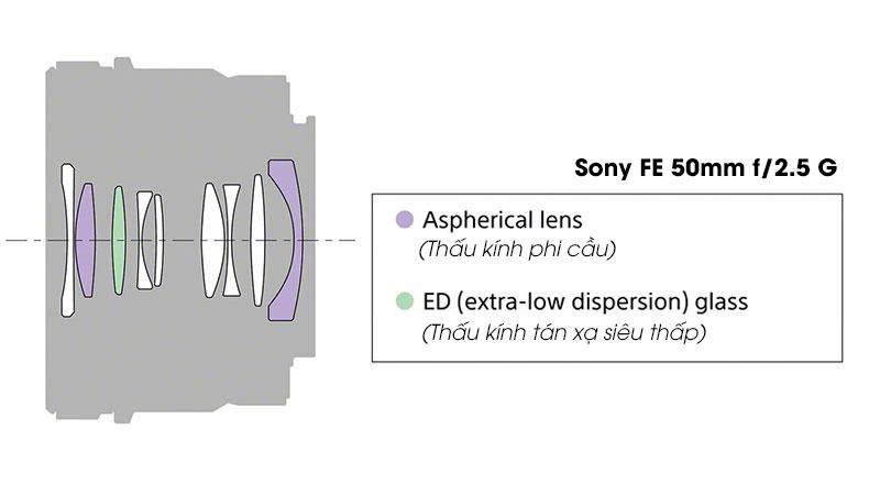 Sony FE 24mm, 40mm và 50mm - Bộ 3 tí hon dòng G nhà Sony | 50mm Vietnam - Chuyên Trang Nhiếp Ảnh