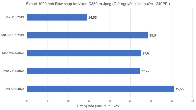 Lightroom Classic 10.3: Sẵn sàng tăng tốc cho Apple M1!   50mm Vietnam - Chuyên Trang Nhiếp Ảnh